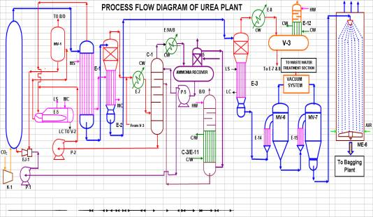 Ksfl kribhco shyam fertilizers ammonia plant process flow diagram ccuart Image collections
